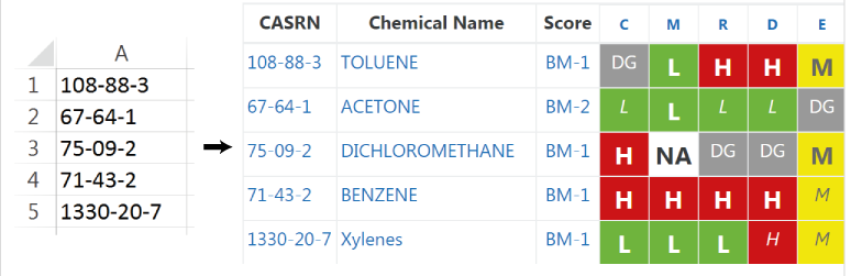 Import chemical lists to compare hazards